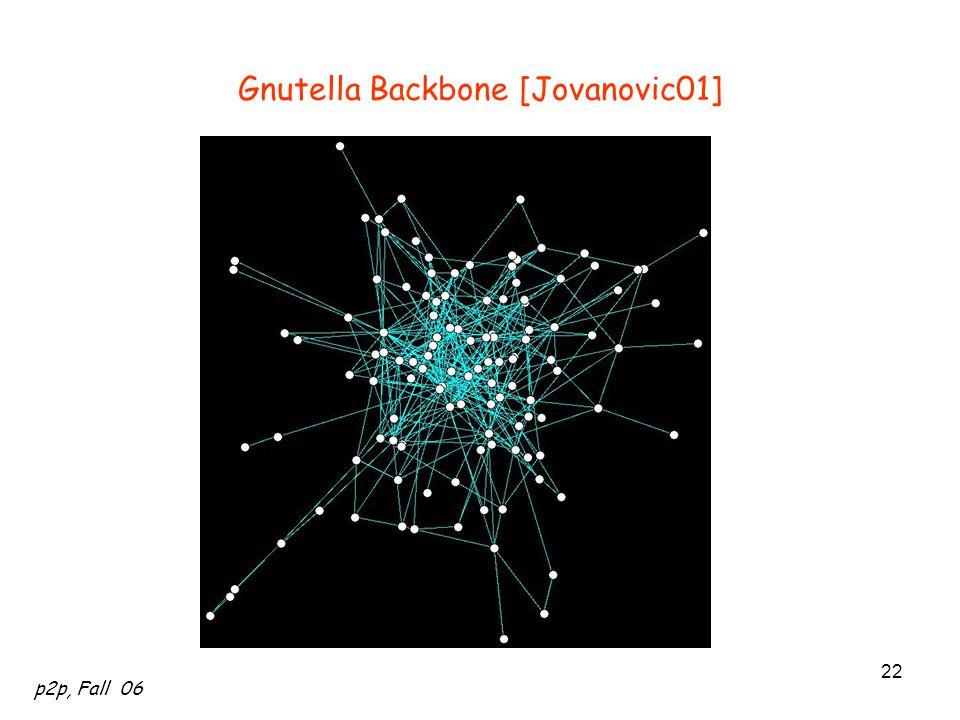 Gnutella Backbone [Jovanovic01]